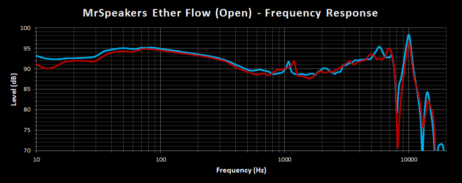 MrSpeakers Ether Flow Open Frequency Response.png