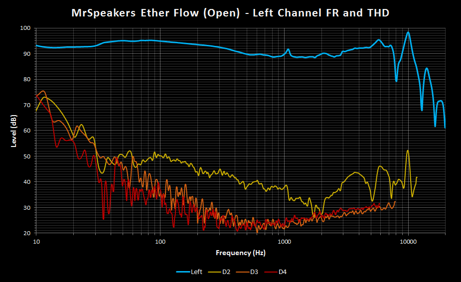 MrSpeakers Ether Flow Open Left FR and THD.png
