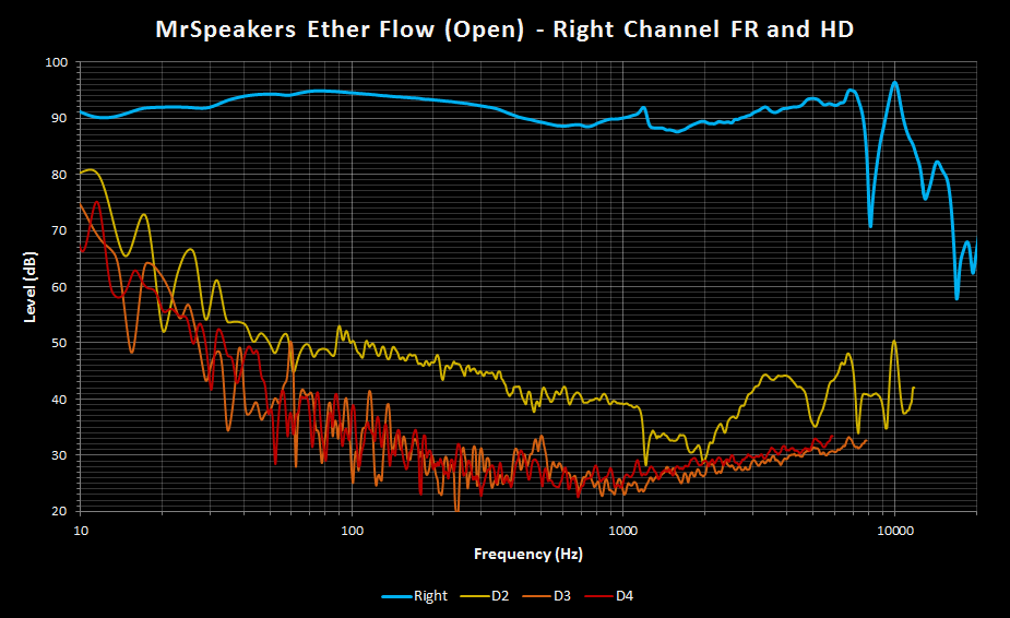 MrSpeakers Ether Flow Open Right FR and THD.png