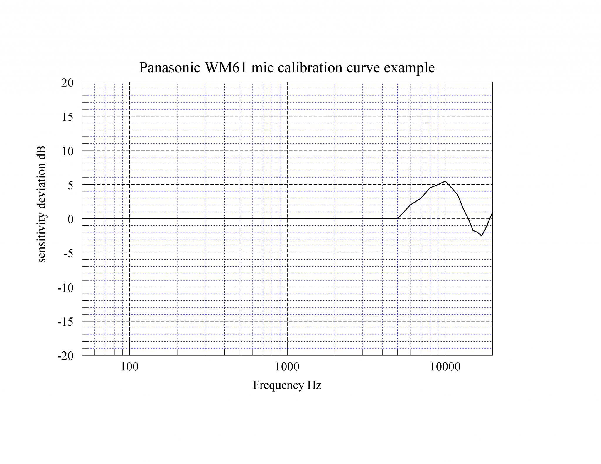 panasonic wm61 mic calibration example.png