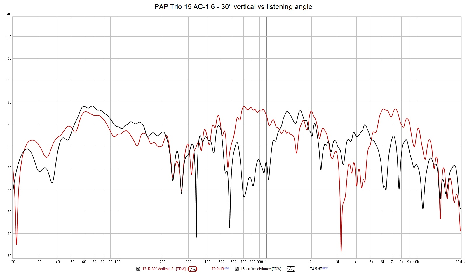 PAP Trio 15 AC-1.6 - 30° vertical vs listening angle.jpg