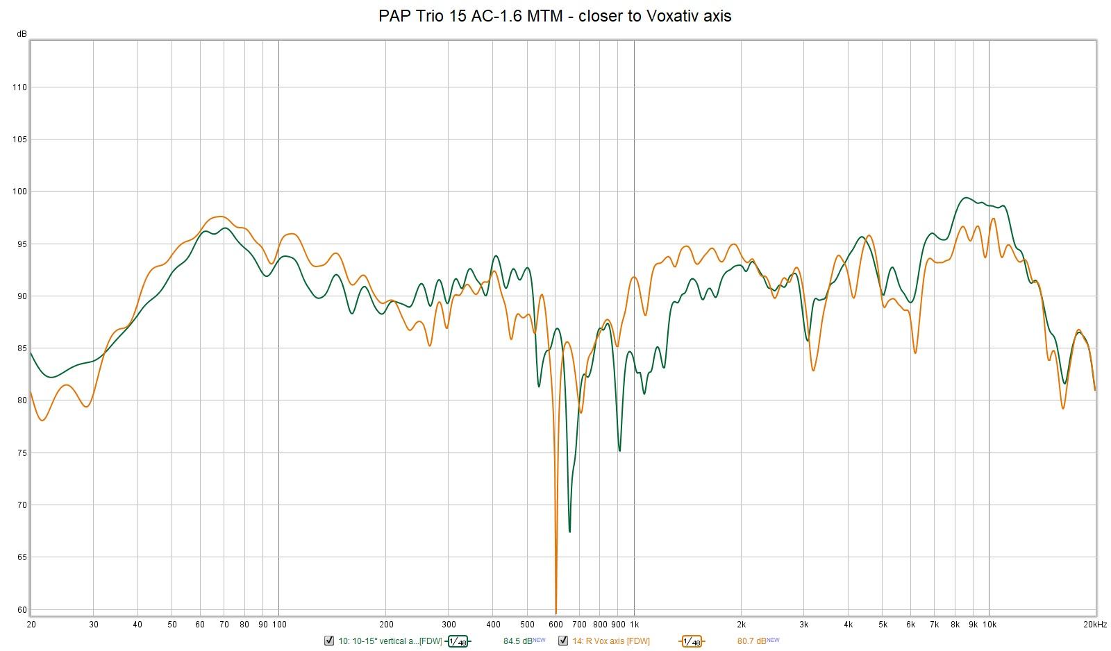 PAP Trio 15 AC-1.6 MTM - closer to Voxativ axis.jpg