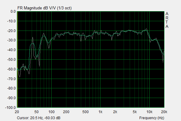 Riva Turbo X Frequency Response.png