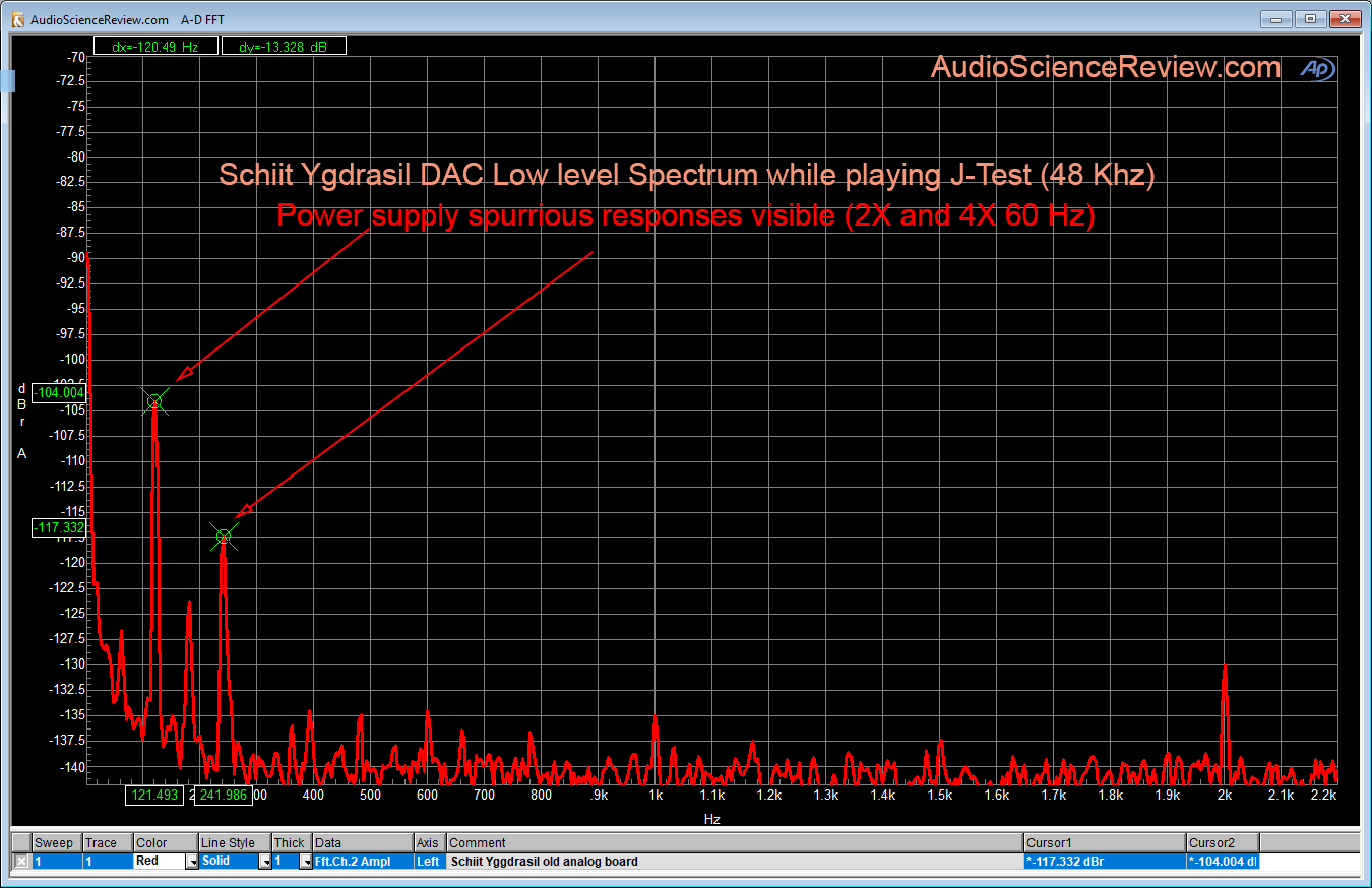 Schiit Yggdrasil DAC 2 Khz span measurement .png