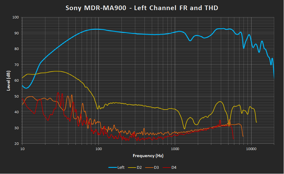 Sony MDR-MA900 Left FR and THD.png