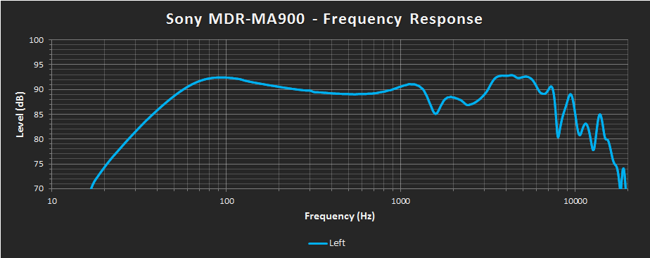 Sony MDR-MA900 Left FR.png