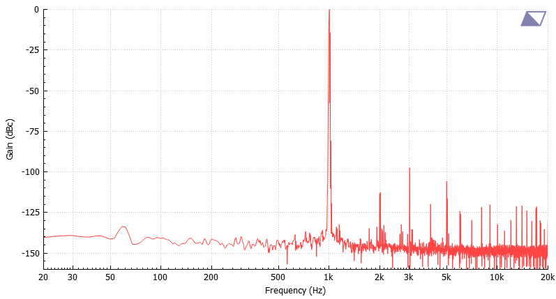 Denafrips Terminator DAC measurements | Super Best Audio Friends