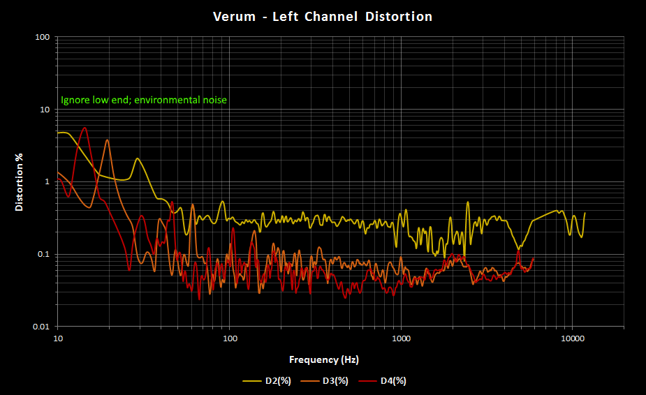 Verum Left Channel THD.png