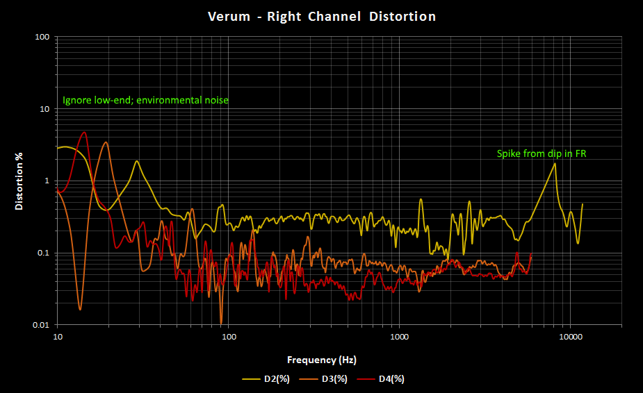 Verum Right Channel THD.png