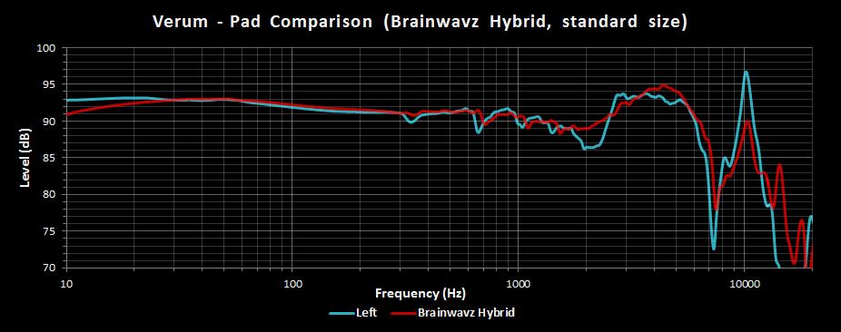 Verum Stock Pads vs Brainwavz Hybrid.png
