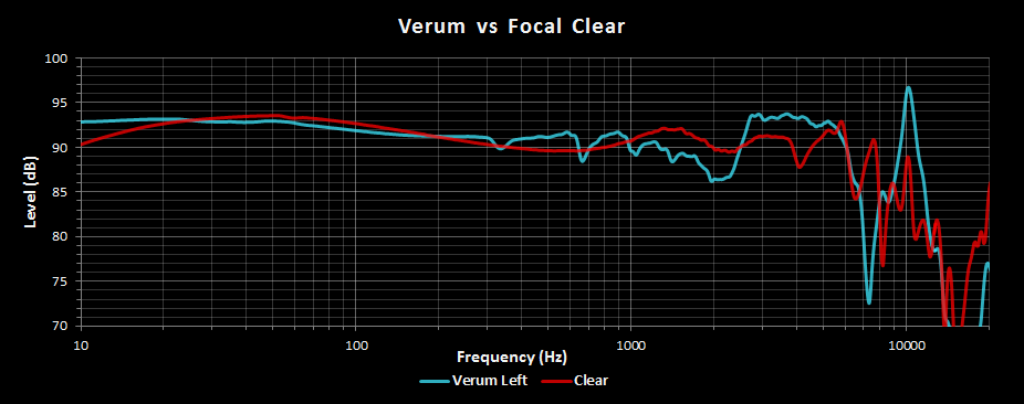 Verum vs Clear.png