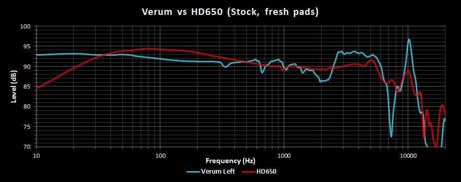 Verum vs HD650.png