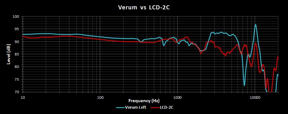 Verum vs LCD-2C.png
