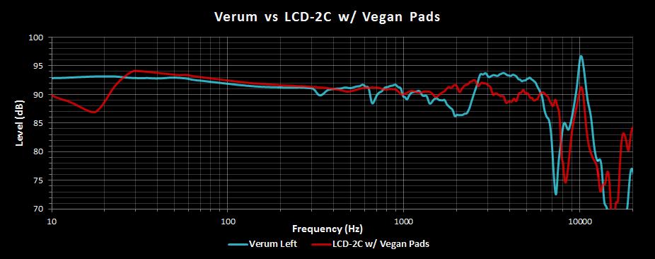Verum vs LCD2C Vegan Pads.png