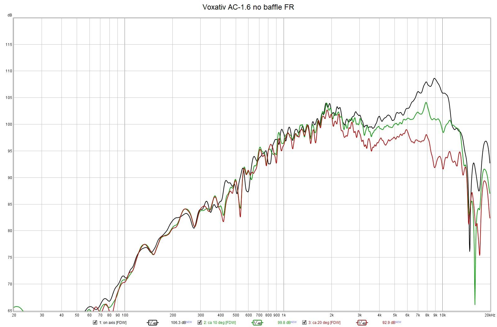 Voxativ AC-1.6 no baffle FR 0-10-20.jpg