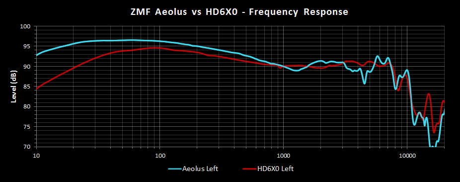 ZMF Aeolus vs HD6XX Frequency Response.png