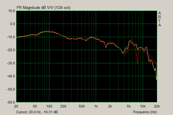 ZMF Atticus Oris Pads Frequency Response.png