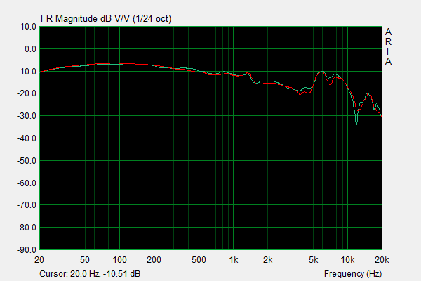ZMF Auteur Frequency Response.png