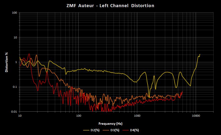 ZMF Auteur Left Channel Distortion.png