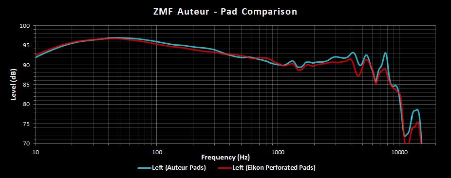 ZMF Auteur Left Channel Frequency Response Eikon Pad Comparison.png