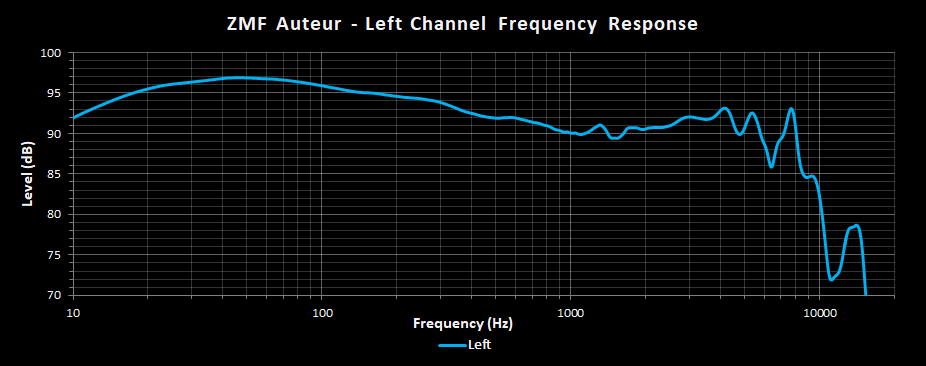 ZMF Auteur Left Channel Frequency Response.png